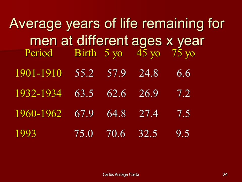 Carlos Arriaga Costa24 Average years of life remaining for men at different ages x year Period Birth 5 yo 45 yo 75 yo Period Birth 5 yo 45 yo 75 yo