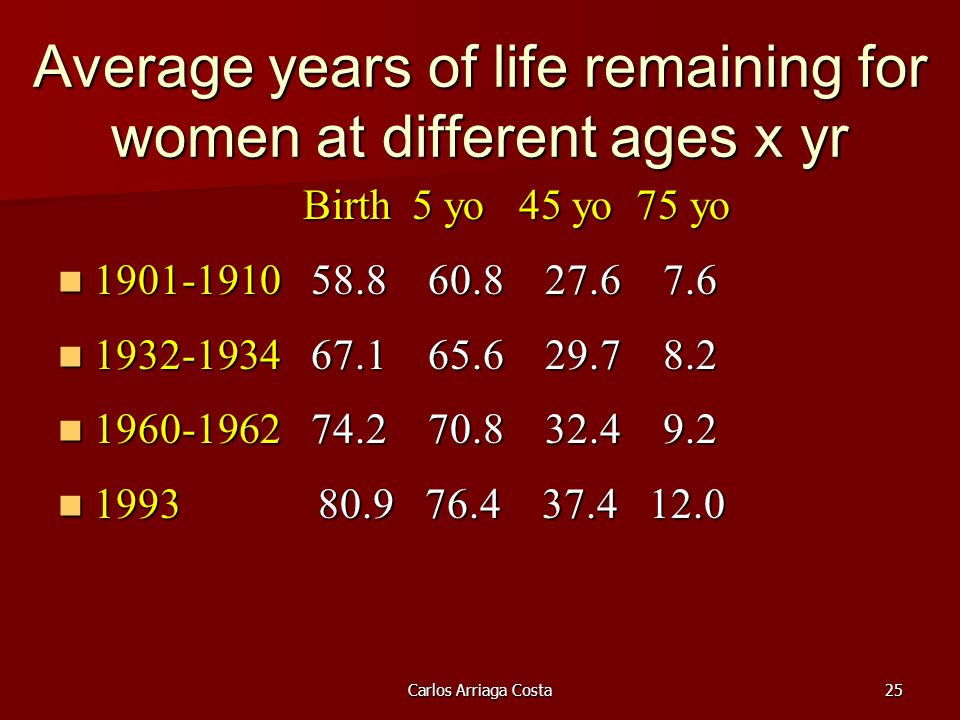 Carlos Arriaga Costa25 Average years of life remaining for women at different ages x yr Birth 5 yo 45 yo 75 yo Birth 5 yo 45 yo 75 yo