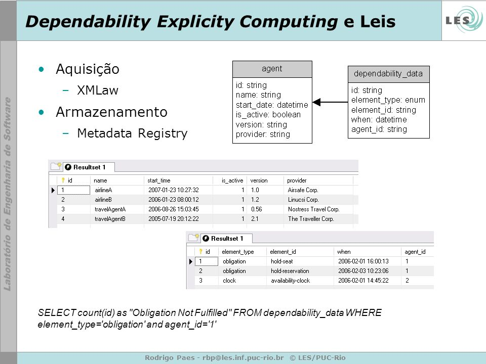 Rodrigo Paes - © LES/PUC-Rio Dependability Explicity Computing e Leis Aquisição –XMLaw Armazenamento –Metadata Registry SELECT count(id) as Obligation Not Fulfilled FROM dependability_data WHERE element_type= obligation and agent_id= 1