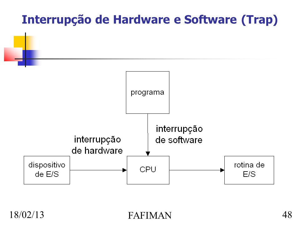 18/02/13 FAFIMAN 48 Interrupção de Hardware e Software (Trap)