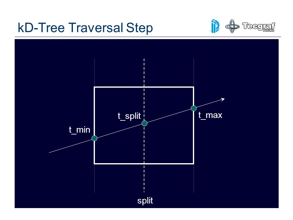 kD-Tree Traversal Step split t_split t_min t_max