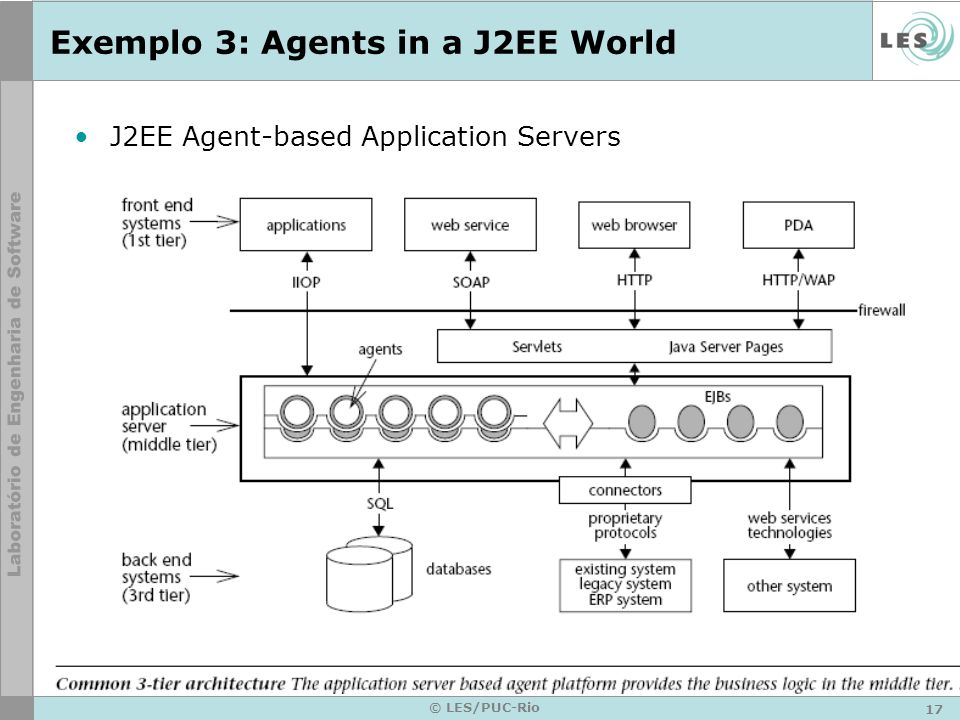 17 © LES/PUC-Rio Exemplo 3: Agents in a J2EE World J2EE Agent-based Application Servers