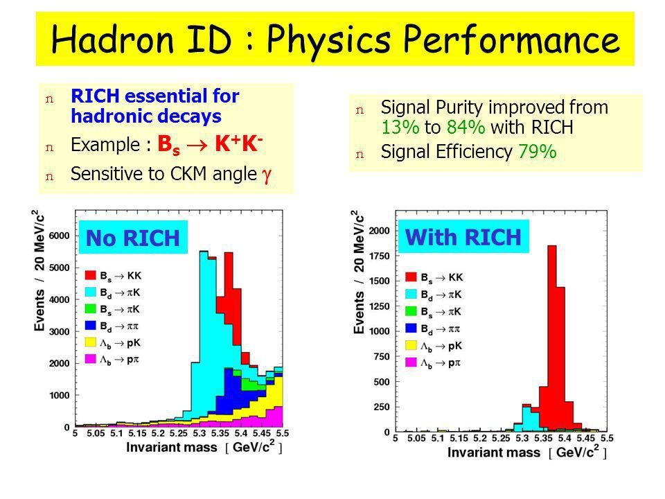 Hadron ID : Physics Performance No RICH With RICH n Signal Purity improved from 13% to 84% with RICH n Signal Efficiency 79% n RICH essential for hadronic decays n Example : B s K + K - n Sensitive to CKM angle