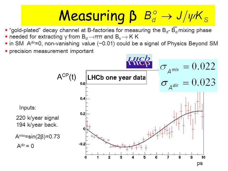 Measuring β gold-plated decay channel at B-factories for measuring the B d - B d mixing phase needed for extracting γ from B d ππ and B s K K in SM A dir =0, non-vanishing value (~0.01) could be a signal of Physics Beyond SM precision measurement important Inputs: 220 k/year signal 194 k/year back.