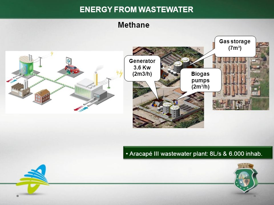 ENERGY FROM WASTEWATER Methane Aracapé III wastewater plant: 8L/s & inhab.
