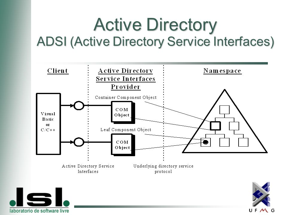 Active Directory ADSI (Active Directory Service Interfaces)