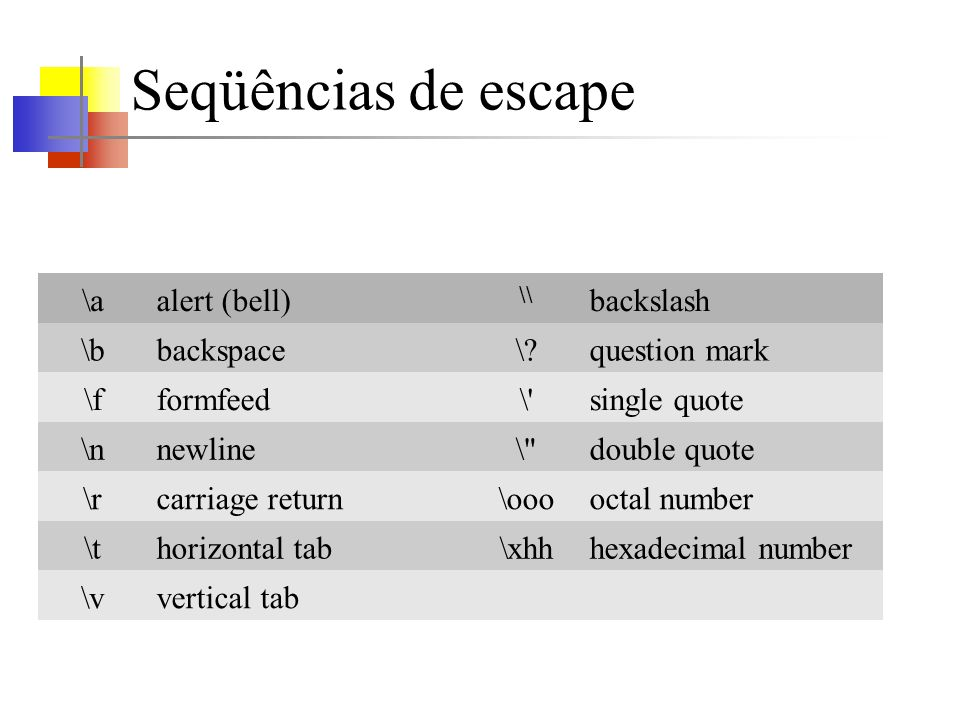 Seqüências de escape \aalert (bell) \\ backslash \bbackspace\ question mark \fformfeed\ single quote \nnewline\ double quote \rcarriage return\ooooctal number \thorizontal tab\xhhhexadecimal number \vvertical tab