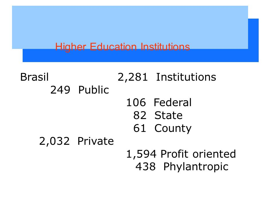 Brasil 2,281 Institutions 249 Public 106 Federal 82 State 61 County 2,032 Private 1,594 Profit oriented 438 Phylantropic Higher Education Institutions