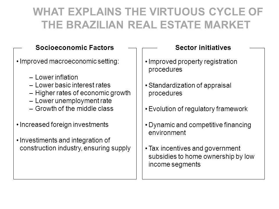 Socioeconomic Factors Sector initiatives Improved property registration procedures Standardization of appraisal procedures Evolution of regulatory framework Dynamic and competitive financing environment Tax incentives and government subsidies to home ownership by low income segments Improved macroeconomic setting: – Lower inflation – Lower basic interest rates – Higher rates of economic growth – Lower unemployment rate – Growth of the middle class Increased foreign investments Investiments and integration of construction industry, ensuring supply WHAT EXPLAINS THE VIRTUOUS CYCLE OF THE BRAZILIAN REAL ESTATE MARKET
