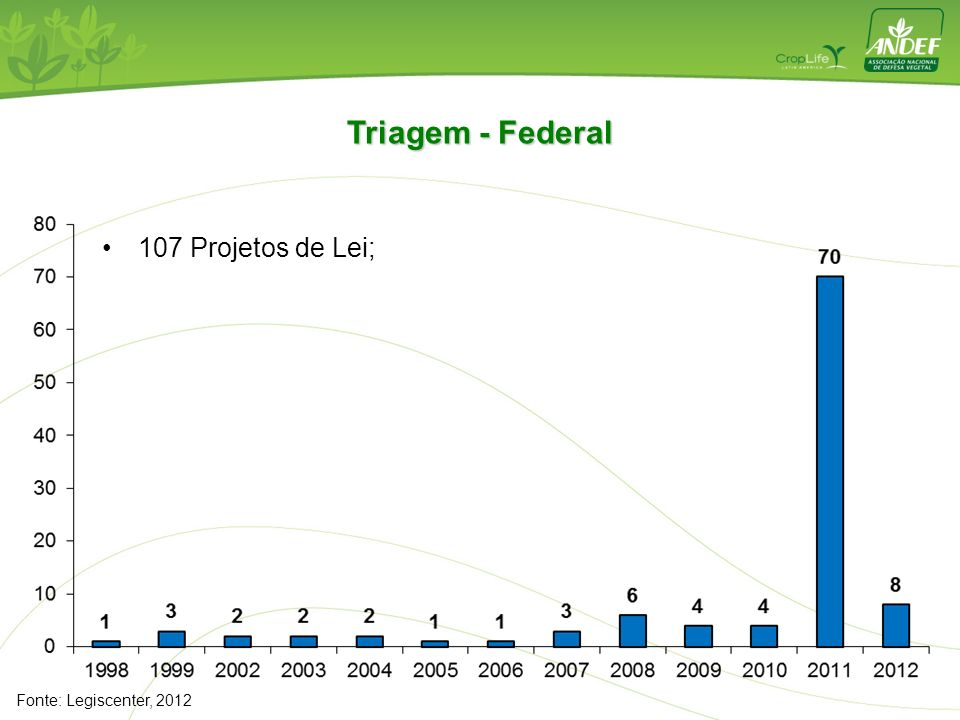 Triagem - Federal 107 Projetos de Lei; Fonte: Legiscenter, 2012