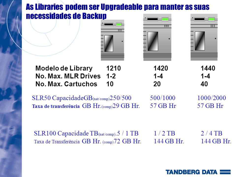 Modelo de Library121014201440 No. Max. MLR Drives1-21-41-4 No.