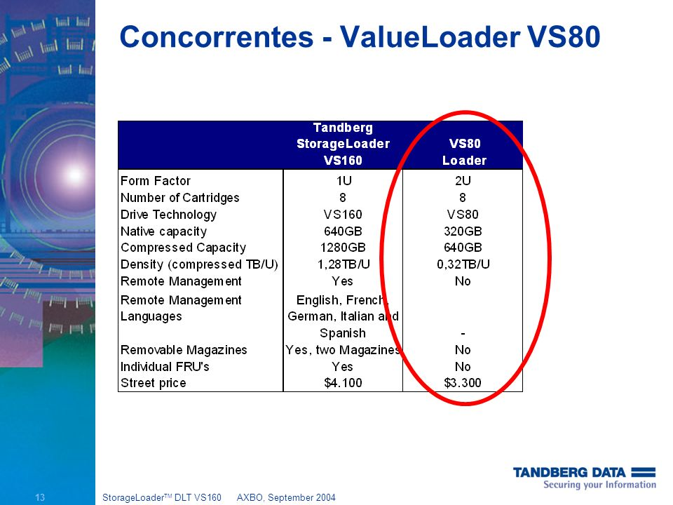 13 StorageLoader TM DLT VS160AXBO, September 2004 Concorrentes - ValueLoader VS80