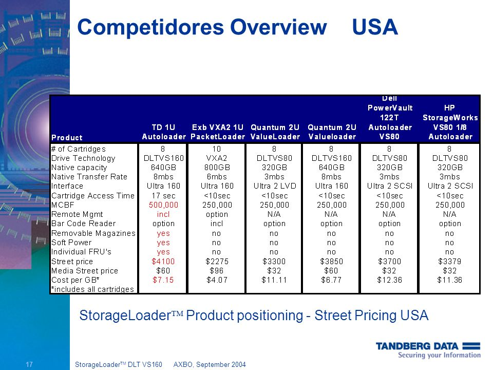 17 StorageLoader TM DLT VS160AXBO, September 2004 Competidores Overview USA StorageLoader Product positioning - Street Pricing USA