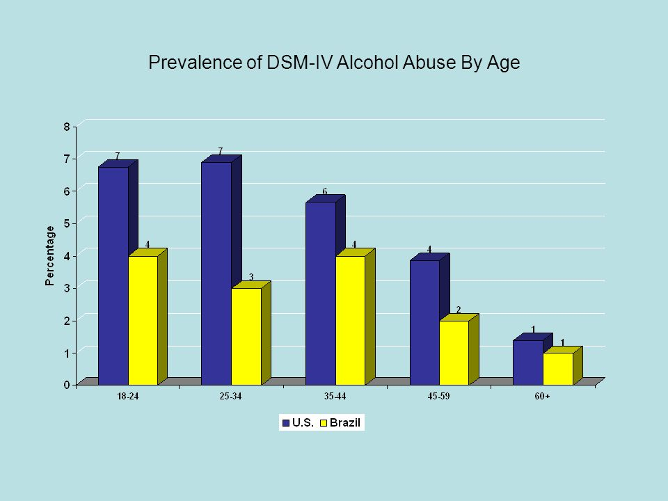 Prevalence of DSM-IV Alcohol Abuse By Age