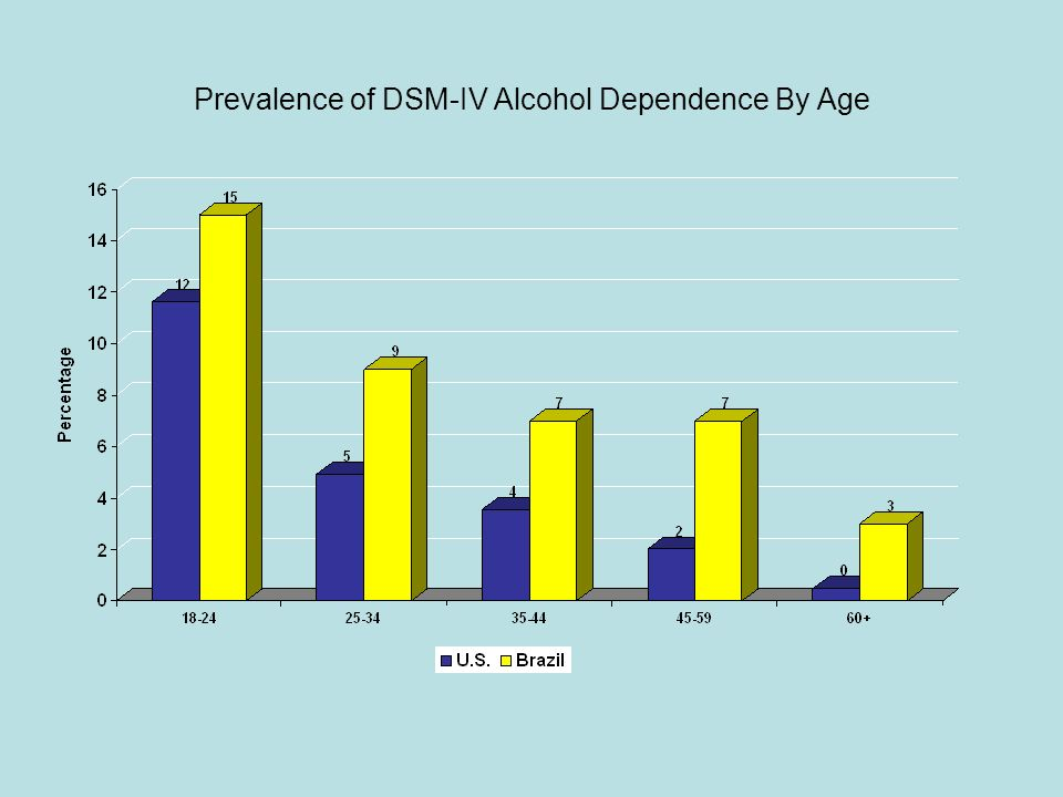 Prevalence of DSM-IV Alcohol Dependence By Age