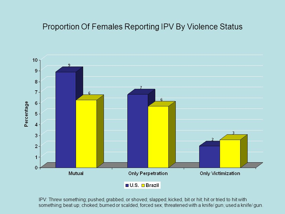 Proportion Of Females Reporting IPV By Violence Status IPV: Threw something; pushed, grabbed, or shoved; slapped; kicked, bit or hit; hit or tried to hit with something; beat up; choked; burned or scalded, forced sex; threatened with a knife/ gun; used a knife/ gun.