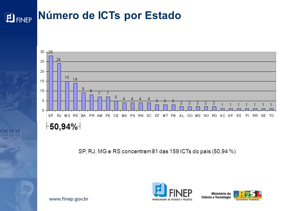 Número de ICTs por Estado 50,94% SP, RJ, MG e RS concentram 81 das 159 ICTs do país (50,94 %)
