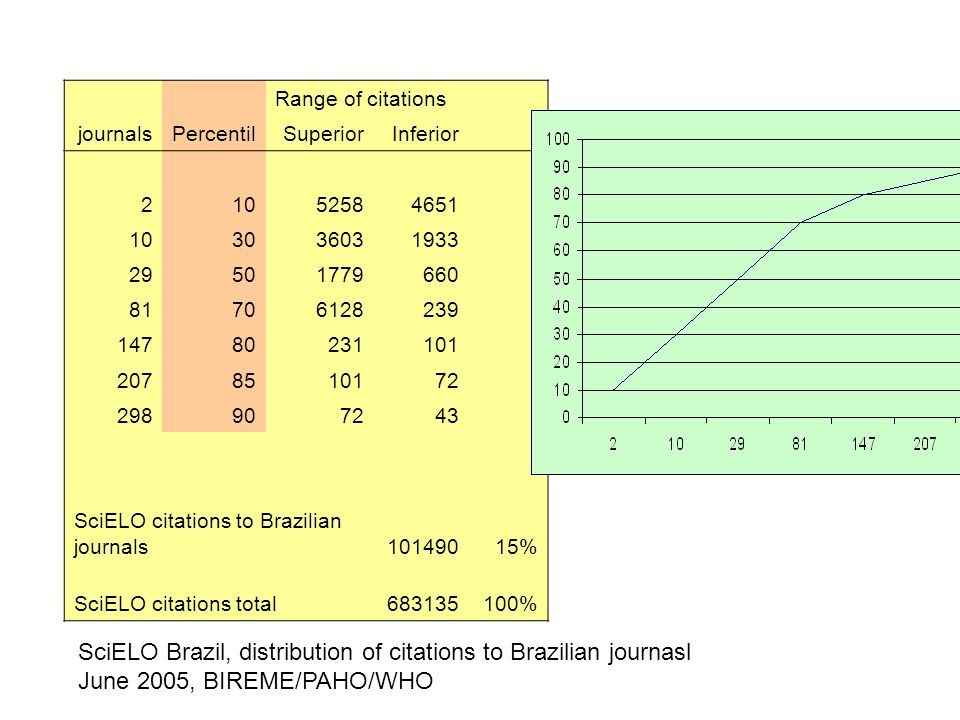 Range of citations journalsPercentilSuperiorInferior SciELO citations to Brazilian journals % SciELO citations total % SciELO Brazil, distribution of citations to Brazilian journasl June 2005, BIREME/PAHO/WHO