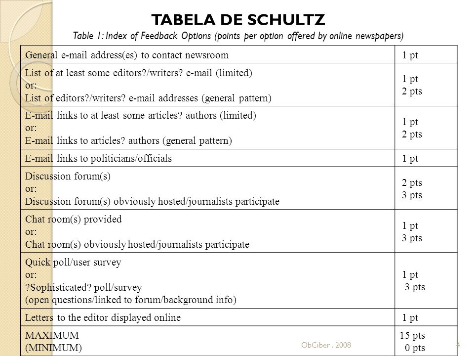TABELA DE SCHULTZ Table 1: Index of Feedback Options (points per option offered by online newspapers) General e-mail address(es) to contact newsroom 1 pt List of at least some editors /writers.