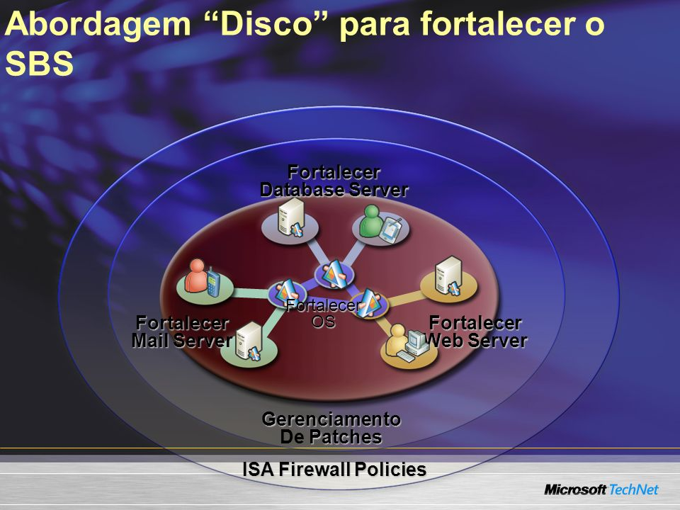 Abordagem Disco para fortalecer o SBS ISA Firewall Policies Fortalecer Web Server Fortalecer Mail Server Fortalecer Database Server FortalecerOS Gerenciamento Patches De Patches
