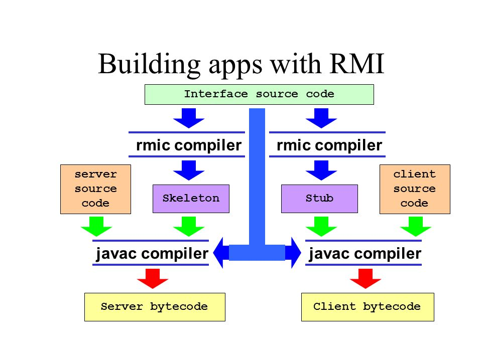 Building apps with RMI Server bytecode server source code client source code Interface source code Client bytecodeStubSkeleton rmic compiler javac compiler rmic compiler