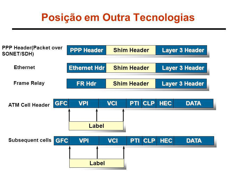 Posição em Outra Tecnologias PPP Header Layer 3 Header Shim Header PPP Header(Packet over SONET/SDH) Ethernet Hdr Layer 3 Header Shim Header Ethernet FR Hdr Layer 3 Header Shim Header Frame Relay ATM Cell Header HEC DATA CLP PTI VCI GFC VPI Label HEC DATA CLP PTI VCI GFC VPI Label Subsequent cells