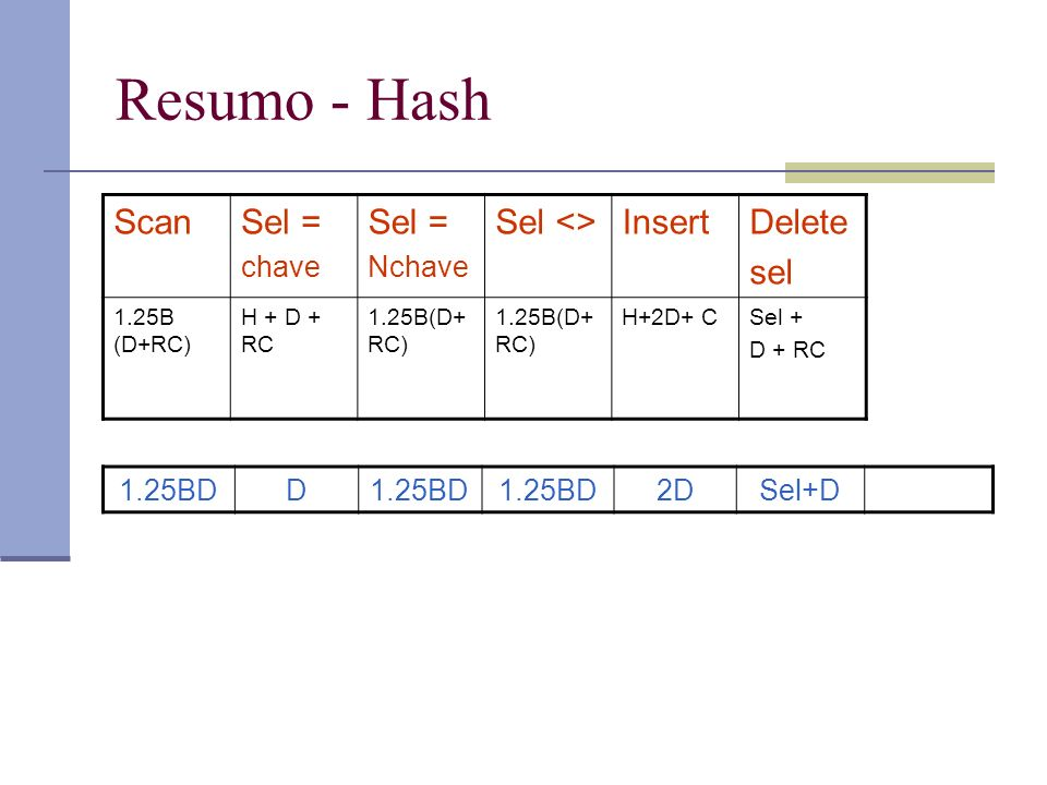Resumo - Hash ScanSel = chave Sel = Nchave Sel <>InsertDelete sel 1.25B (D+RC) H + D + RC 1.25B(D+ RC) H+2D+ CSel + D + RC 1.25BDD 2DSel+D