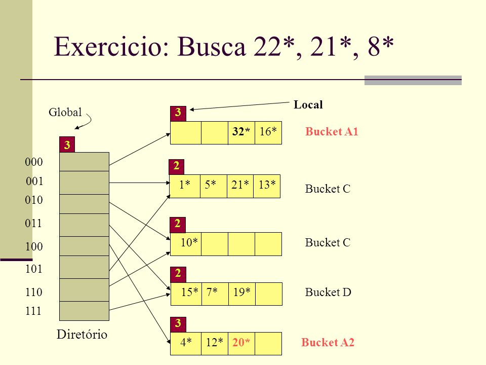 Exercicio: Busca 22*, 21*, 8* Diretório 1*5*21* 2 10* 2 15*7*19* 2 13* 4*12*20* 3 32*16* Global Bucket A1 Bucket A2 Bucket D Bucket C Local