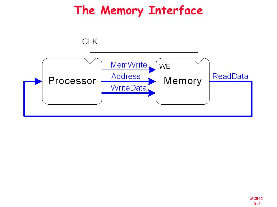 MC The Memory Interface