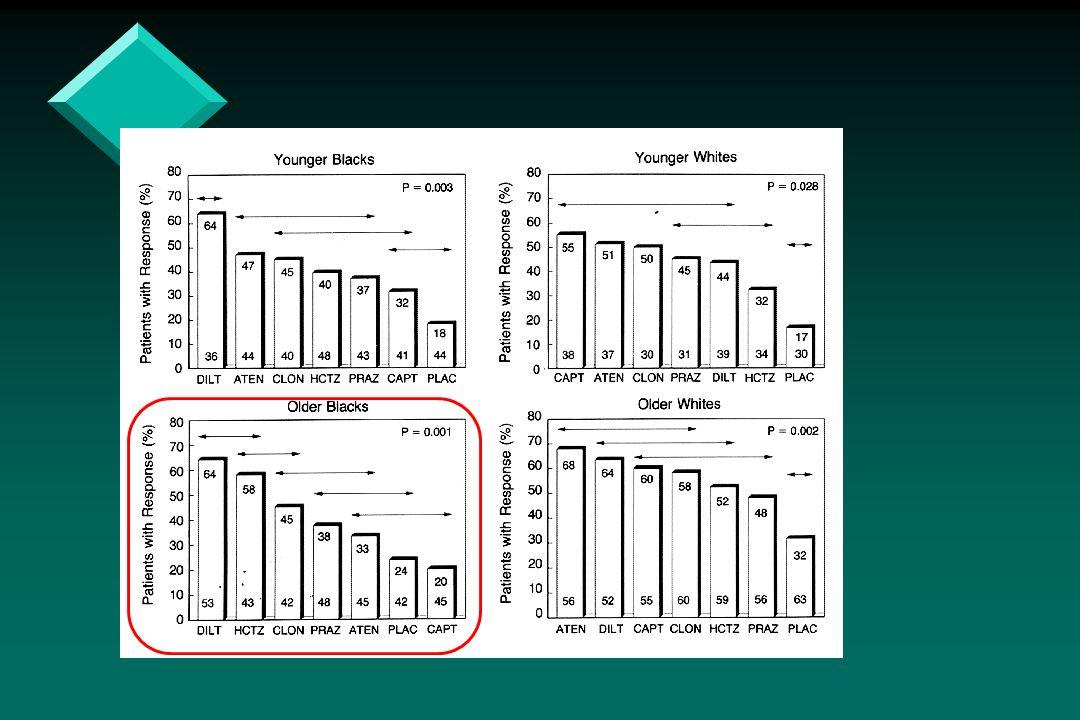 Tratamento ambulatorial da hipertenso arterial sistmica ppt carregar 46 populaes ccuart Choice Image