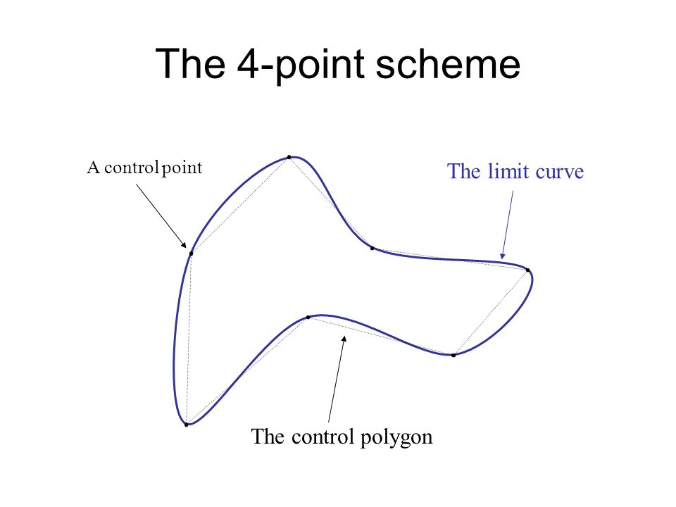 The control polygon The limit curve A control point
