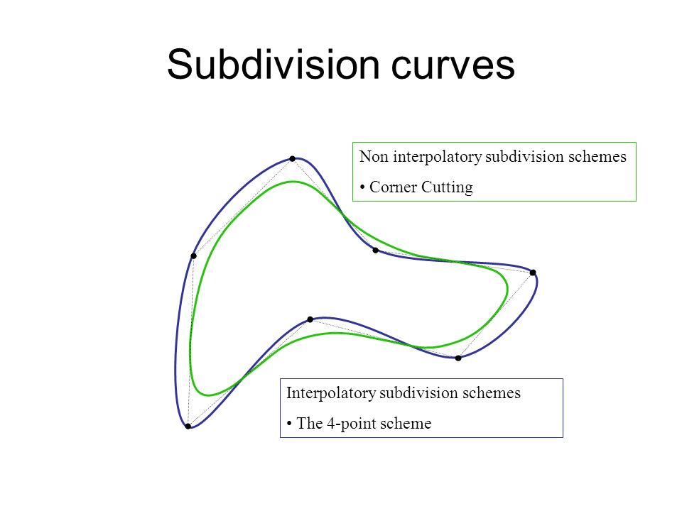 Subdivision curves Non interpolatory subdivision schemes Corner Cutting Interpolatory subdivision schemes The 4-point scheme