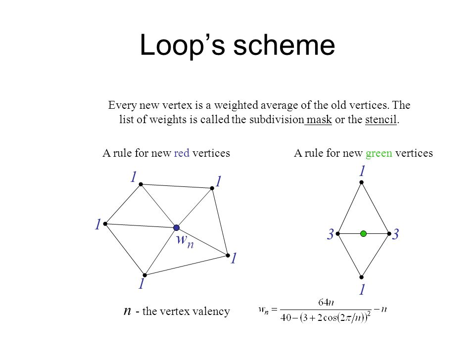 Loops scheme n - the vertex valency A rule for new red verticesA rule for new green vertices Every new vertex is a weighted average of the old vertices.
