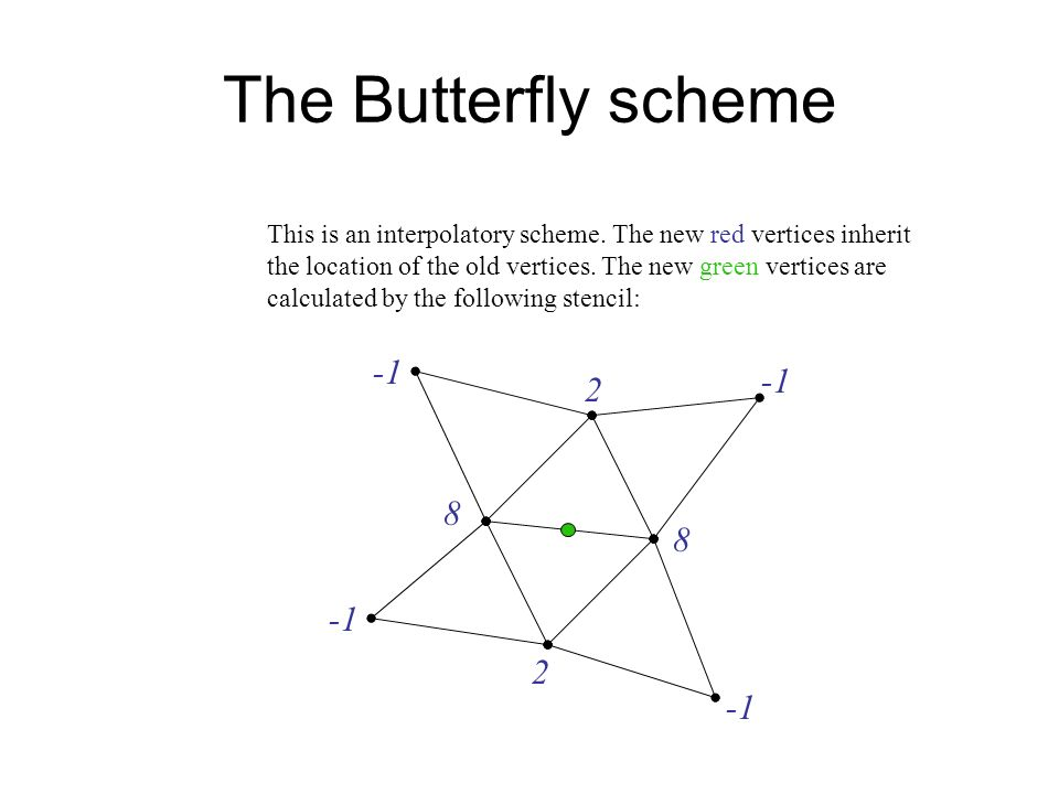 The Butterfly scheme This is an interpolatory scheme.