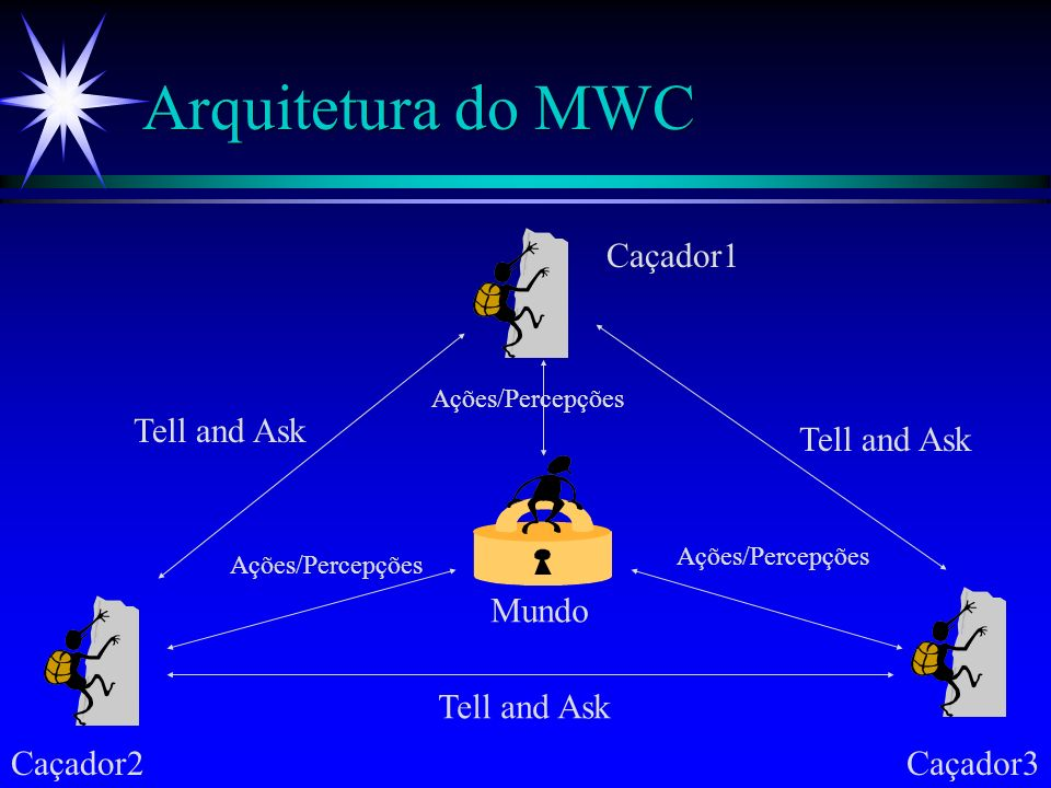 Arquitetura do MWC Base de Conhecimento do Agente Mundo Tell and Ask Agente Mundo
