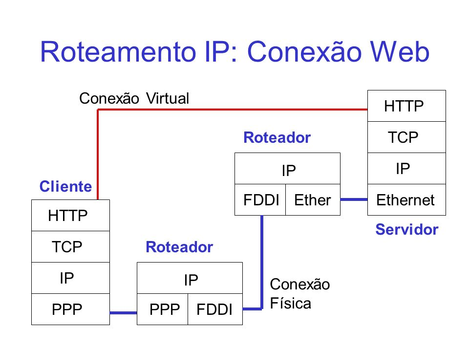 Roteamento IP: Conexão Web IP PPP TCP HTTP IP Ethernet TCP HTTP Cliente Servidor IP PPP IP FDDI Ether Roteador Conexão Virtual Conexão Física