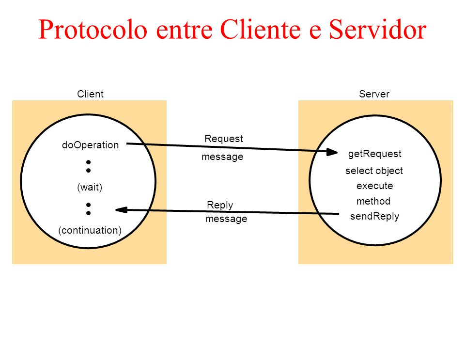 Protocolo entre Cliente e Servidor Request ServerClient doOperation (wait) (continuation) Reply message getRequest execute method message select object sendReply
