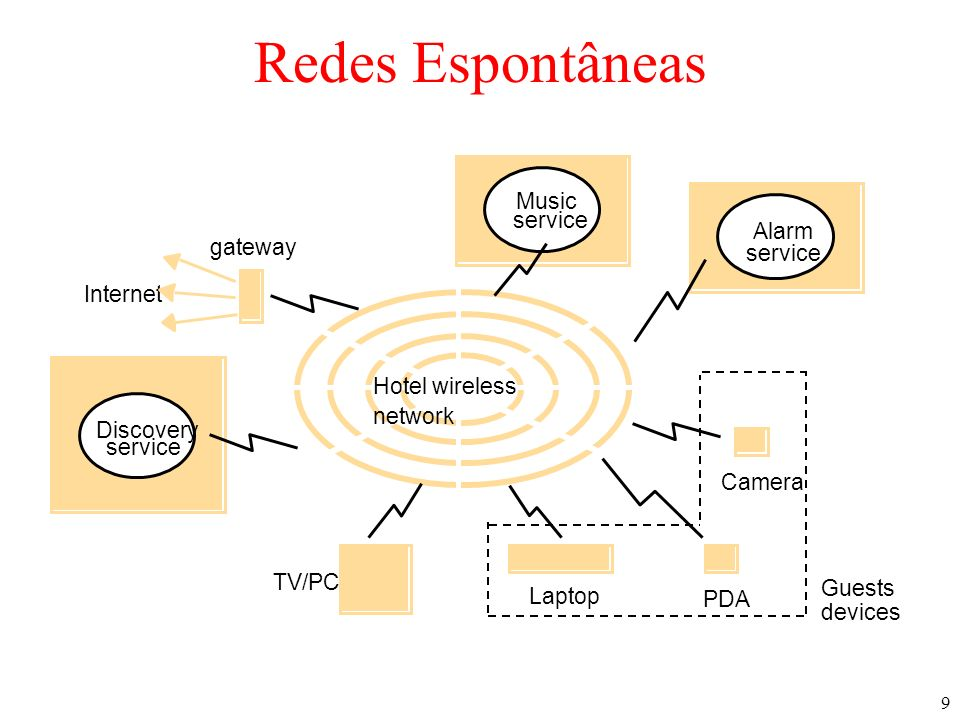 9 Redes Espontâneas Internet gateway PDA service Music service Discovery Alarm Camera Guests devices Laptop TV/PC Hotel wireless network