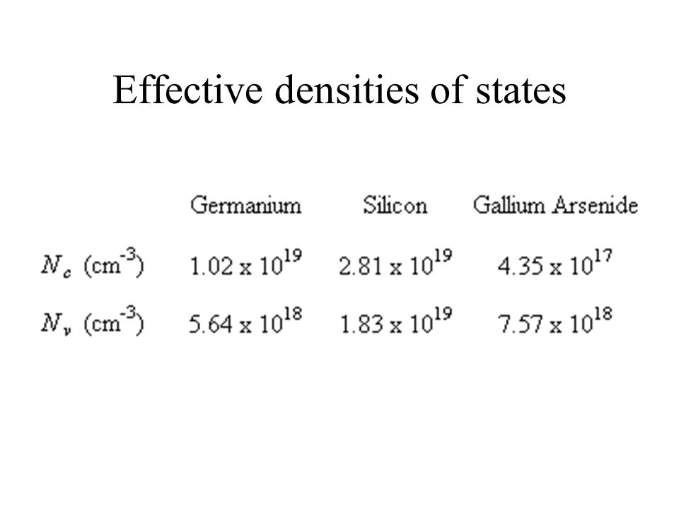 Effective densities of states