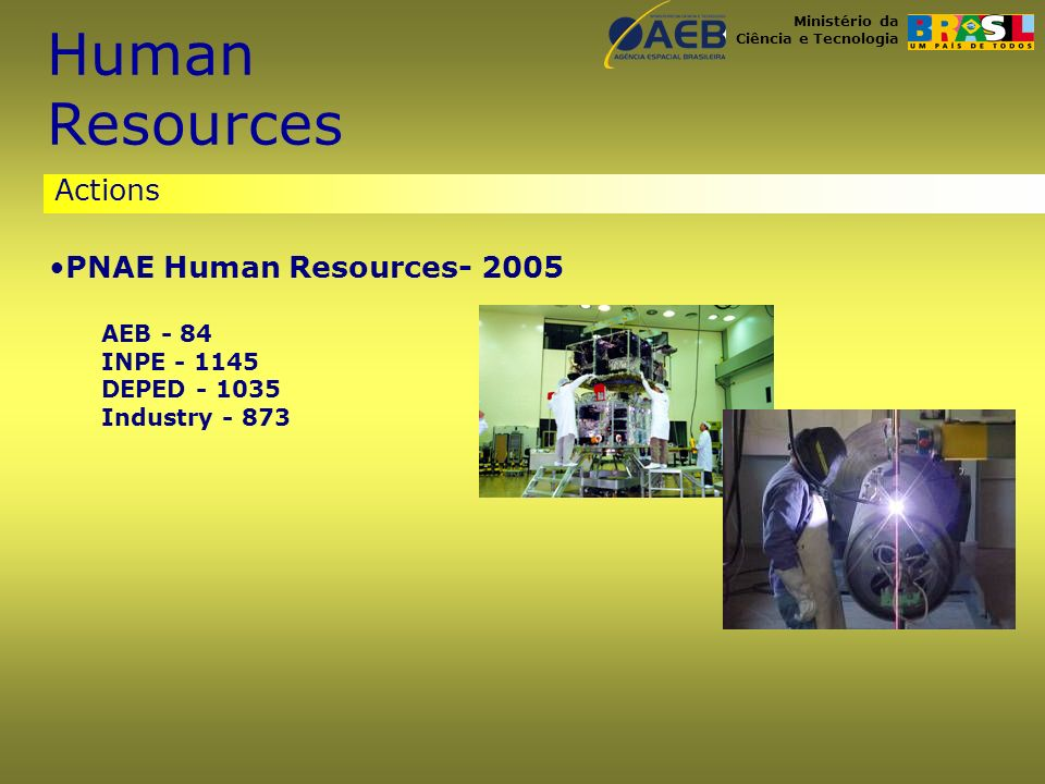 Ministério da Ciência e Tecnologia Actions Human Resources PNAE Human Resources- 2005 AEB - 84 INPE - 1145 DEPED - 1035 Industry - 873