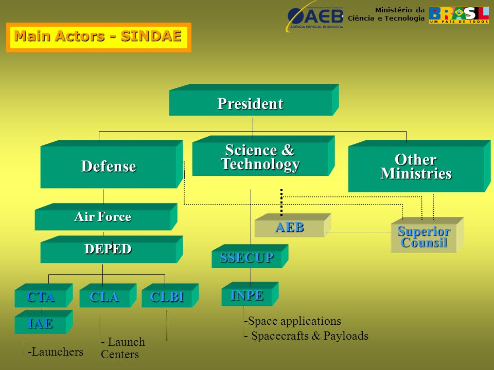 Ministério da Ciência e Tecnologia Main Actors - SINDAE President Defense Science & Technology OtherMinistries Air Force CLACLBI AEB INPE SuperiorCounsil -Space applications - Spacecrafts & Payloads -Launchers - Launch Centers CTA IAE DEPED SSECUP