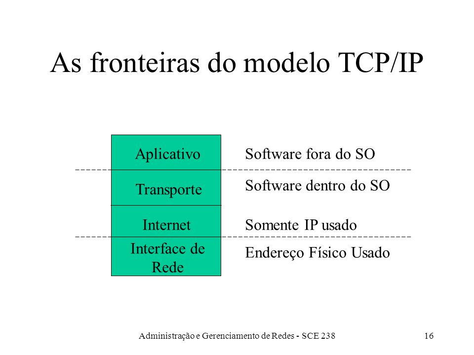 Administração e Gerenciamento de Redes - SCE 23816 As fronteiras do modelo TCP/IP Aplicativo Transporte Internet Interface de Rede Software fora do SO Software dentro do SO Somente IP usado Endereço Físico Usado