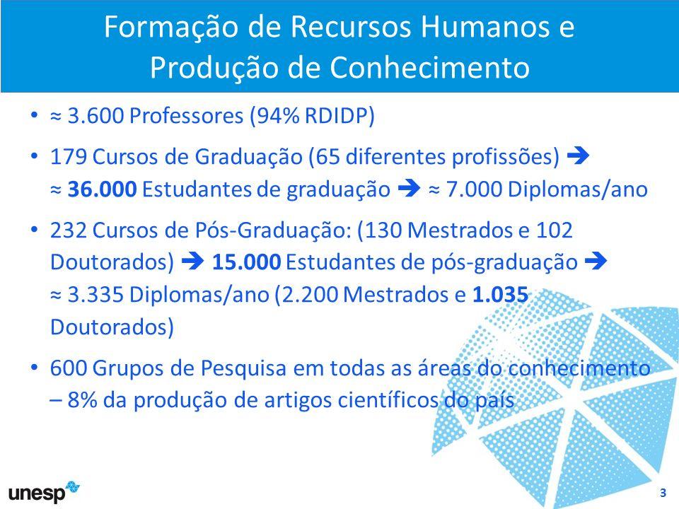 1 unesp e a sociedade 2 formação de recursos humanos e produção de600 Unesp Cursos #15