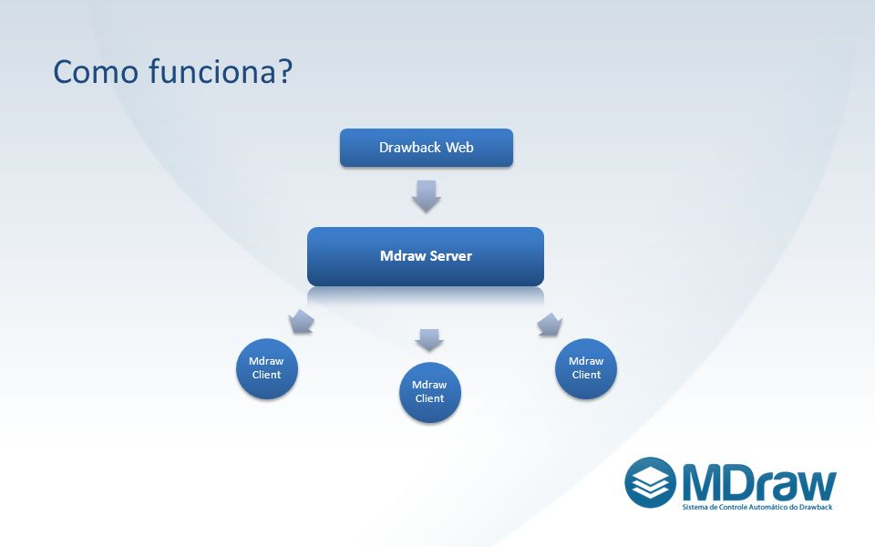 Como funciona Drawback Web Mdraw Server Mdraw Client
