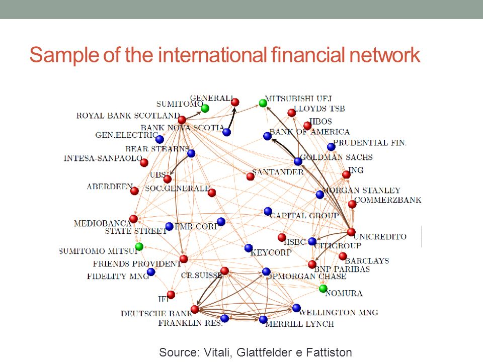 Sample of the international financial network Source: Vitali, Glattfelder e Fattiston