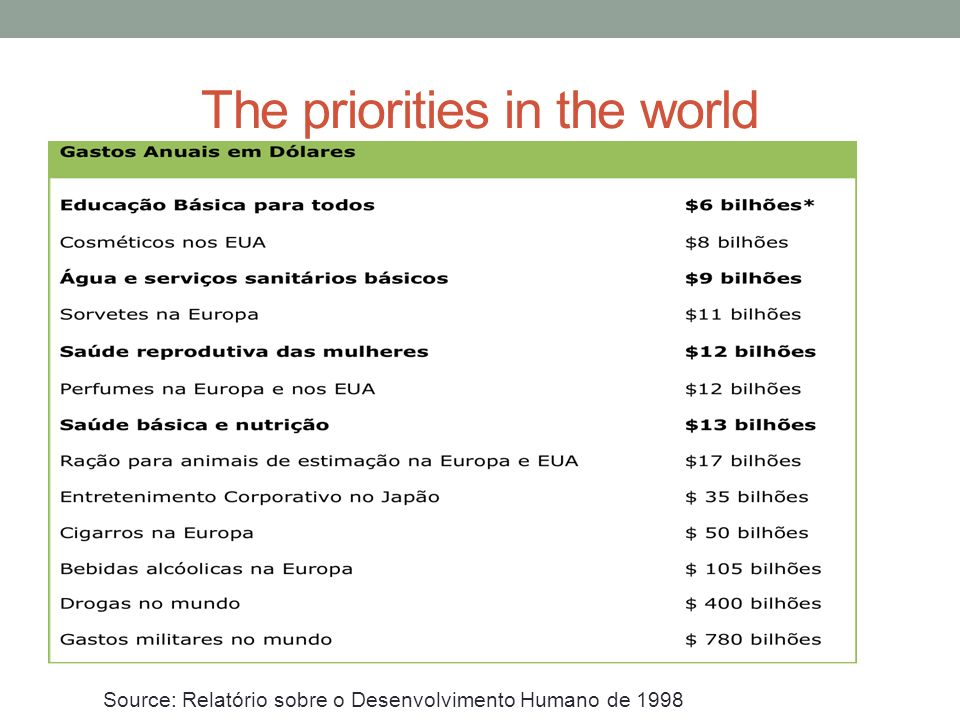The priorities in the world Source: Relatório sobre o Desenvolvimento Humano de 1998