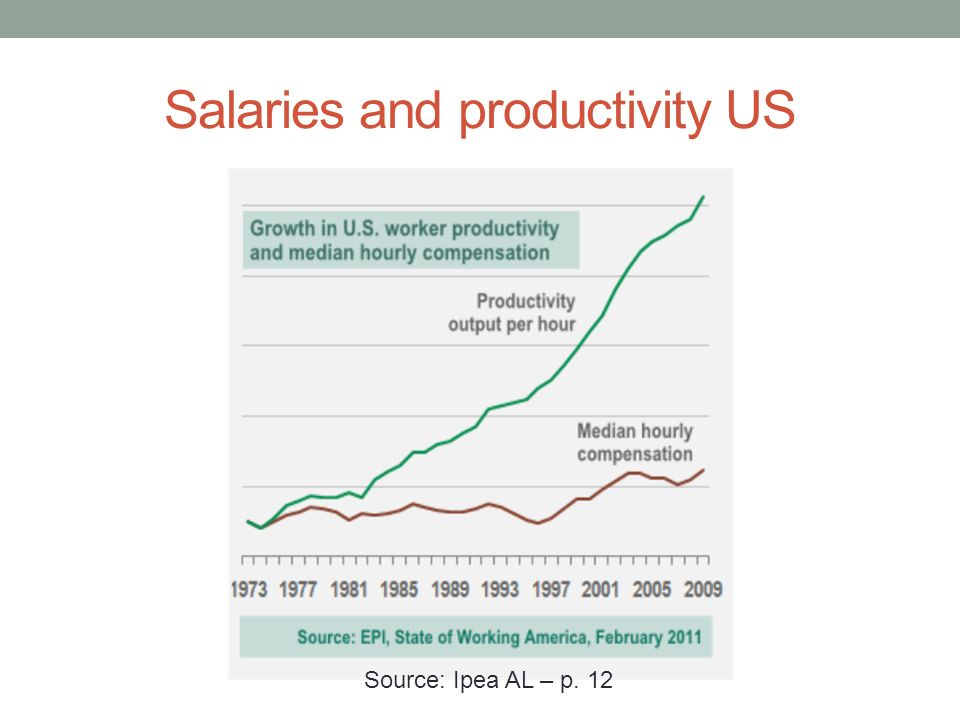 Salaries and productivity US Source: Ipea AL – p. 12