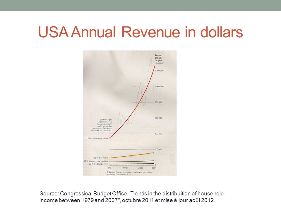 USA Annual Revenue in dollars Source: Congressioal Budget Office, Trends in the distribuition of household income between 1979 and 2007 , octubre 2011 et mise à jour août 2012.