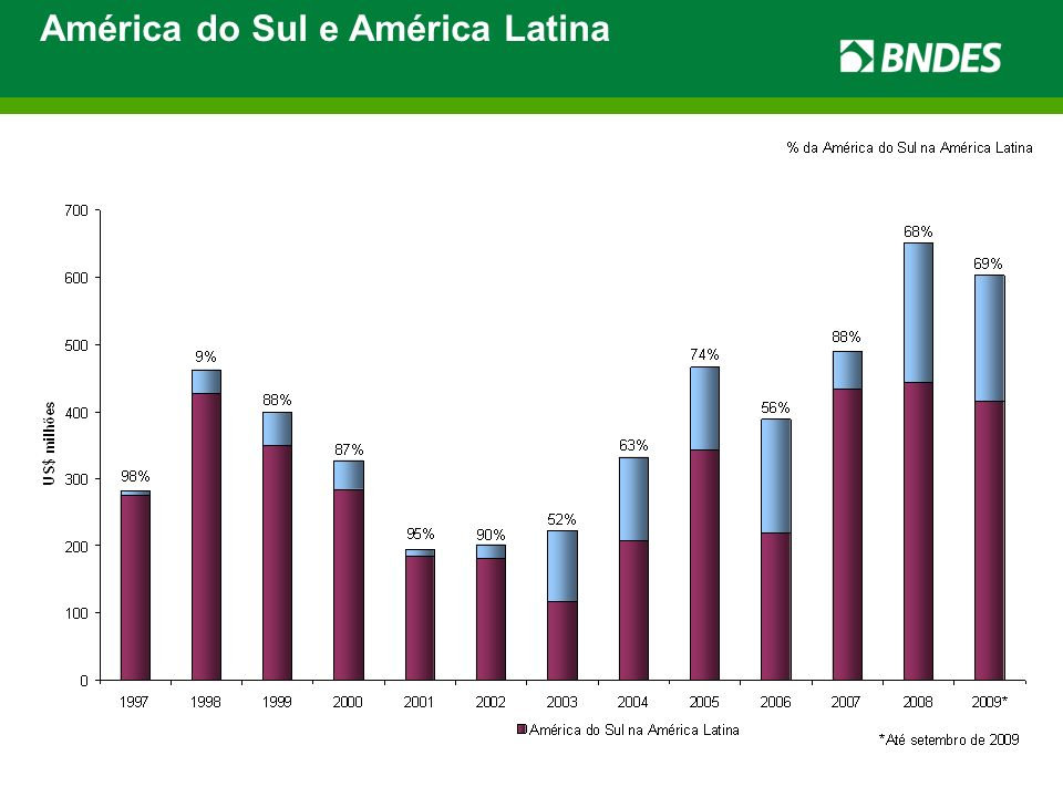 América do Sul e América Latina