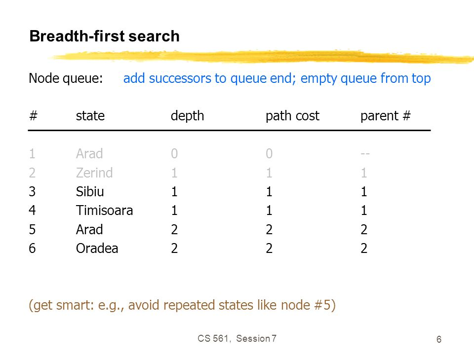 CS 561, Session 7 6 Breadth-first search Node queue:add successors to queue end; empty queue from top #statedepthpath costparent # 1Arad00-- 2Zerind111 3Sibiu111 4Timisoara111 5Arad222 6Oradea222 (get smart: e.g., avoid repeated states like node #5)